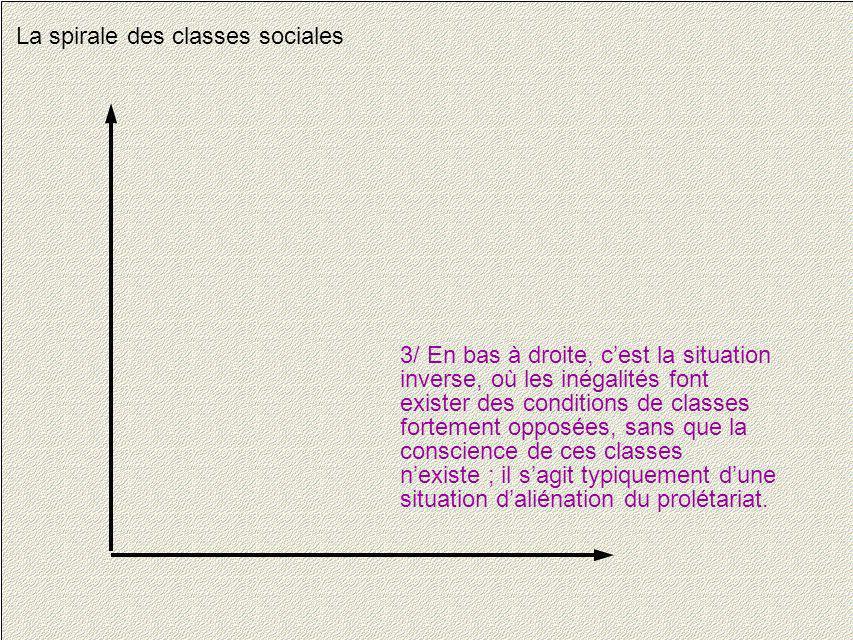10 La spirale des classes sociales 3/ En bas à droite, cest la situation inverse, où les inégalités font exister des conditions de classes fortement o