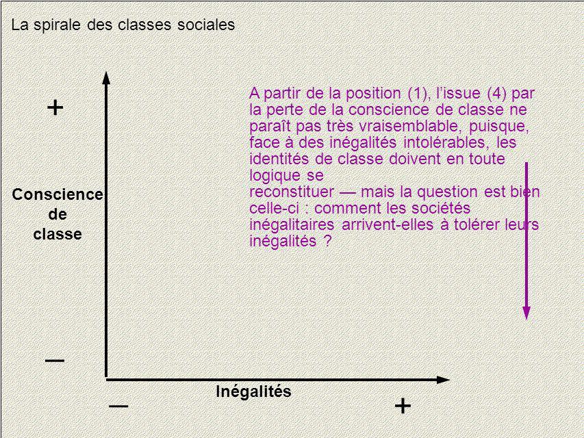 14 La spirale des classes sociales Conscience de classe + _ Inégalités + _ A partir de la position (1), lissue (4) par la perte de la conscience de cl