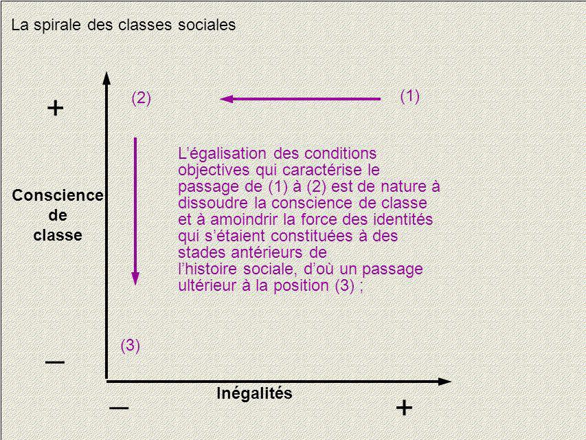 15 La spirale des classes sociales Conscience de classe + _ Inégalités + _ Légalisation des conditions objectives qui caractérise le passage de (1) à