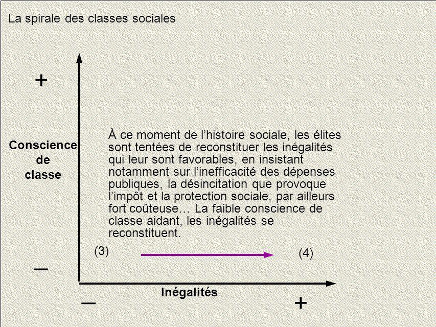 16 La spirale des classes sociales Conscience de classe + _ Inégalités + _ À ce moment de lhistoire sociale, les élites sont tentées de reconstituer l