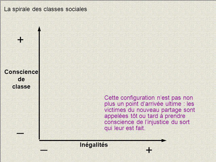 17 La spirale des classes sociales Conscience de classe + _ Inégalités + _ Cette configuration nest pas non plus un point darrivée ultime : les victim