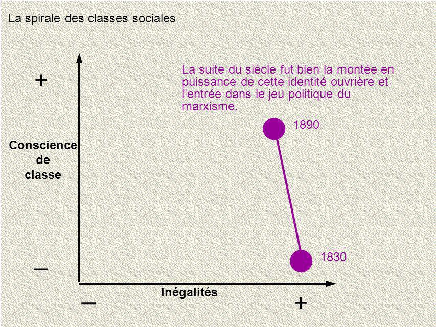 20 La spirale des classes sociales Conscience de classe + _ Inégalités + _ 1830 1890 La suite du siècle fut bien la montée en puissance de cette ident