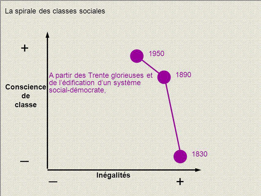 21 La spirale des classes sociales Conscience de classe + _ Inégalités + _ 1830 1890 1950 A partir des Trente glorieuses et de lédification dun systèm