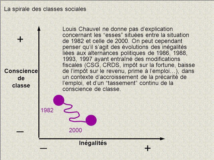 25 La spirale des classes sociales Conscience de classe + _ Inégalités + _ 1982 2000 Louis Chauvel ne donne pas dexplication concernant les esses situ