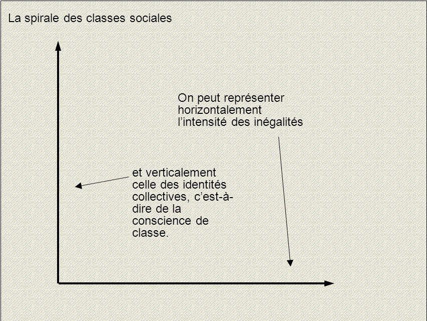 4 La spirale des classes sociales On peut représenter horizontalement lintensité des inégalités et verticalement celle des identités collectives, cest