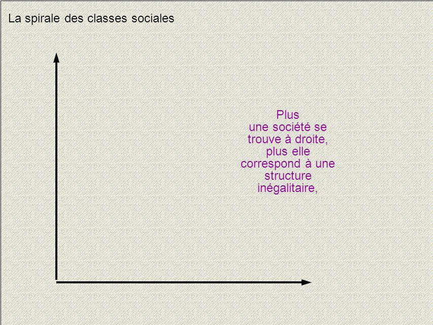 5 La spirale des classes sociales Plus une société se trouve à droite, plus elle correspond à une structure inégalitaire,
