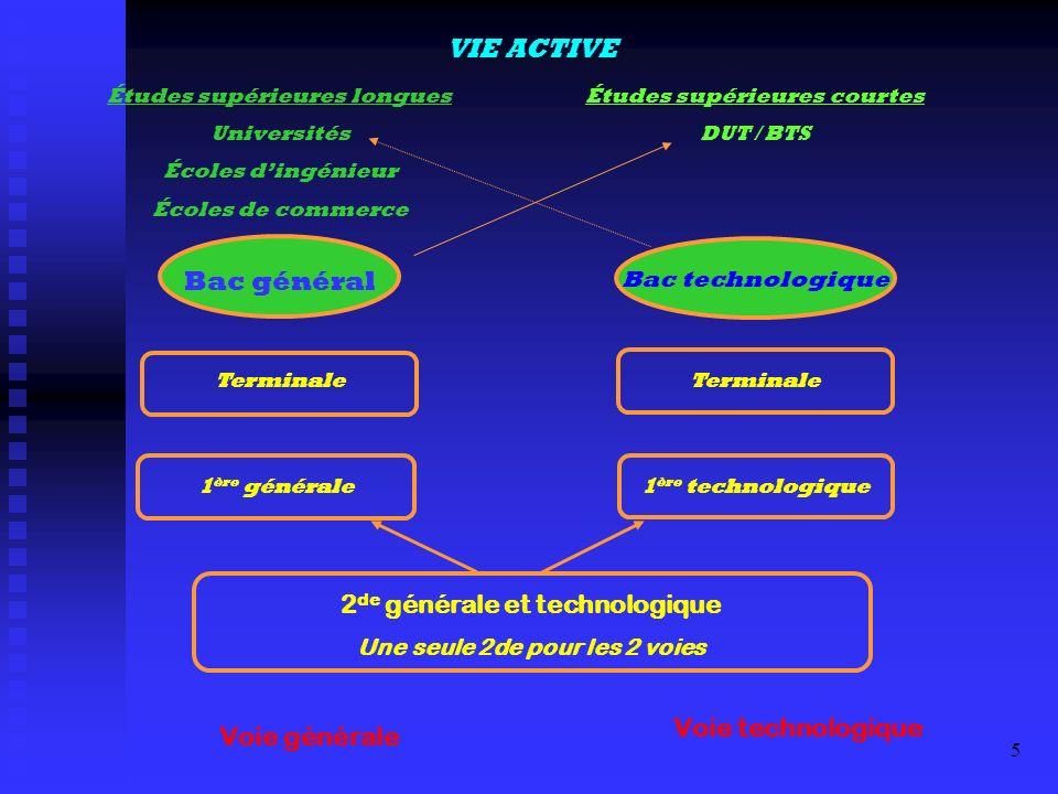 6 STRUCTURE DE LA CLASSE DE SECONDE Enseignements communs à tous les élèves + Deux enseignements de détermination + une option facultative Eventuellement une option facultative Section européenne possible