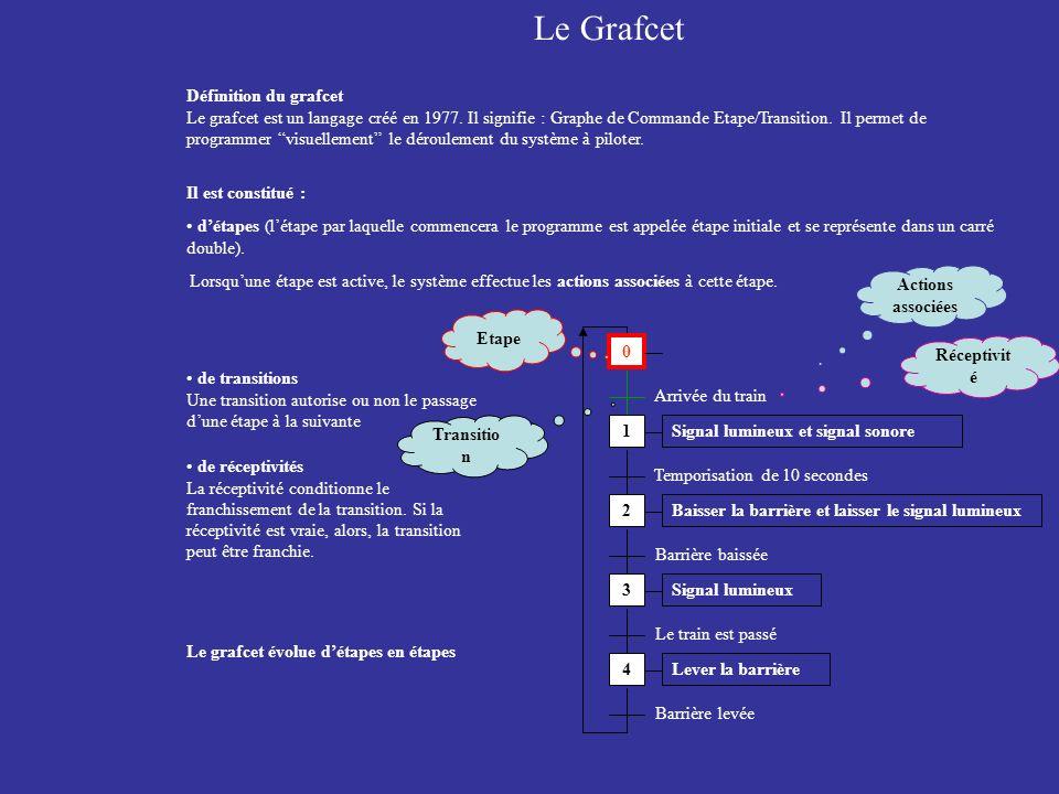 Définition du grafcet Le grafcet est un langage créé en 1977. Il signifie : Graphe de Commande Etape/Transition. Il permet de programmer visuellement