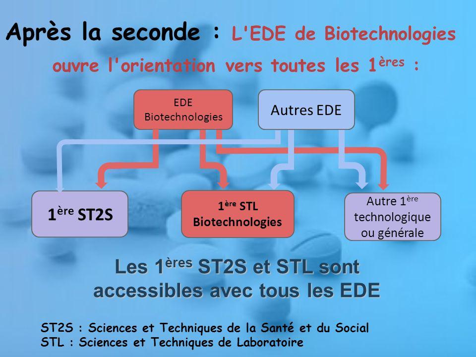 EDE Biotechnologies Autres EDE Autre 1 ère technologique ou générale 1 ère ST2S 1 ère STL Biotechnologies Après la seconde : L EDE de Biotechnologies ouvre l orientation vers toutes les 1 ères : ST2S : Sciences et Techniques de la Santé et du Social STL : Sciences et Techniques de Laboratoire Les 1 ères ST2S et STL sont accessibles avec tous les EDE