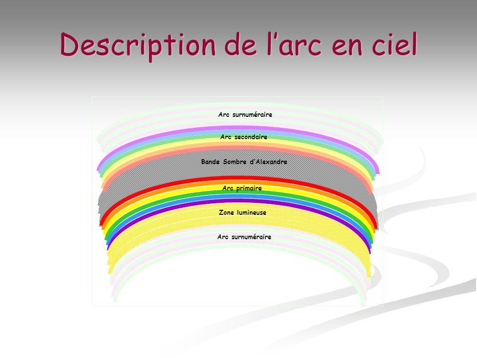 Description de larc en ciel Arc surnuméraire Arc secondaire Bande Sombre dAlexandre Arc primaire Zone lumineuse Arc surnuméraire