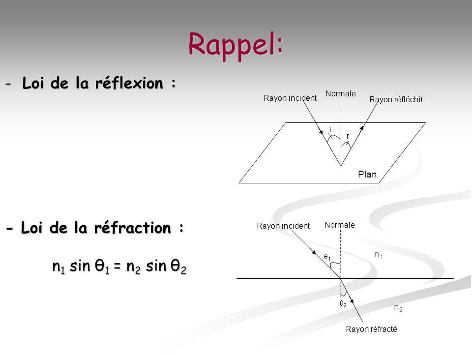 Rappel: -Loi de la réflexion : Plan i r Rayon incident Normale Rayon réfléchit n1n1 n2n2 θ1θ1 θ2θ2 Rayon incident Normale Rayon réfracté - Loi de la r