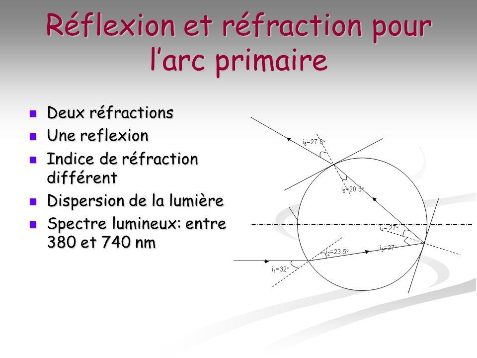 Réflexion et réfraction pour larc primaire Deux réfractions Deux réfractions Une reflexion Une reflexion Indice de réfraction différent Indice de réfr