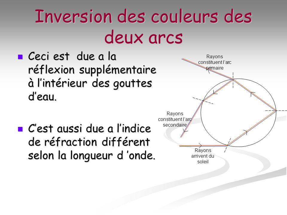 Inversion des couleurs des deux arcs Ceci est due a la réflexion supplémentaire à lintérieur des gouttes deau. Ceci est due a la réflexion supplémenta