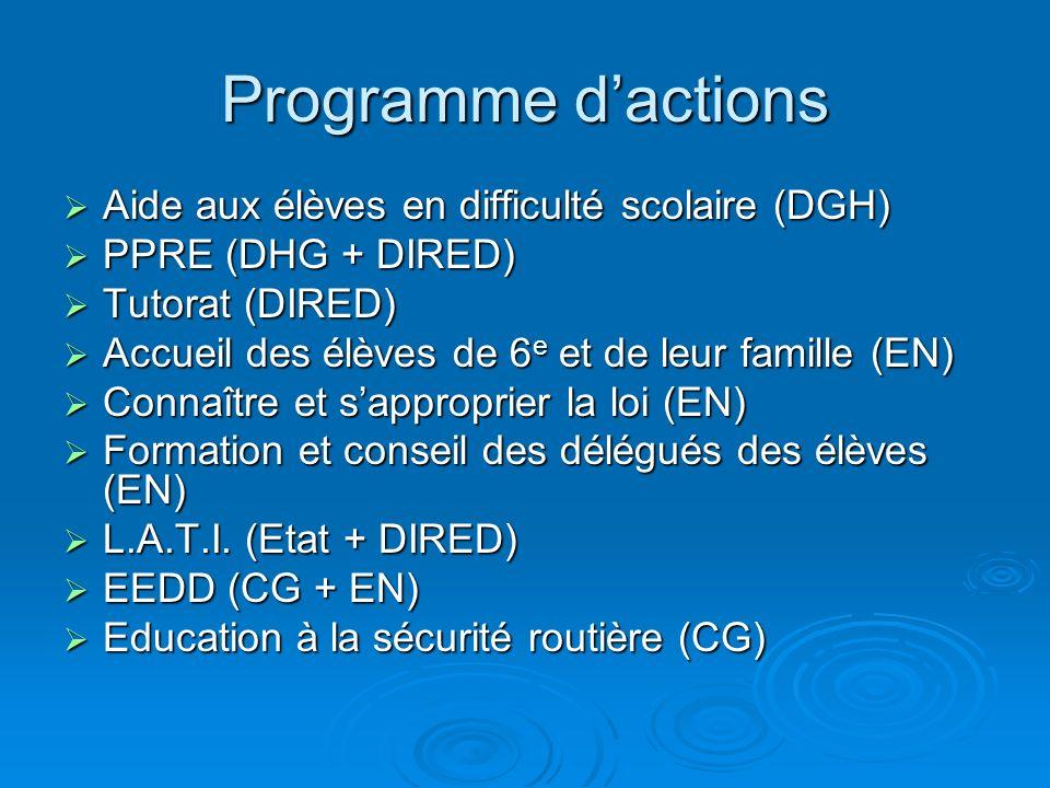 Programme dactions Aide aux élèves en difficulté scolaire (DGH) Aide aux élèves en difficulté scolaire (DGH) PPRE (DHG + DIRED) PPRE (DHG + DIRED) Tut
