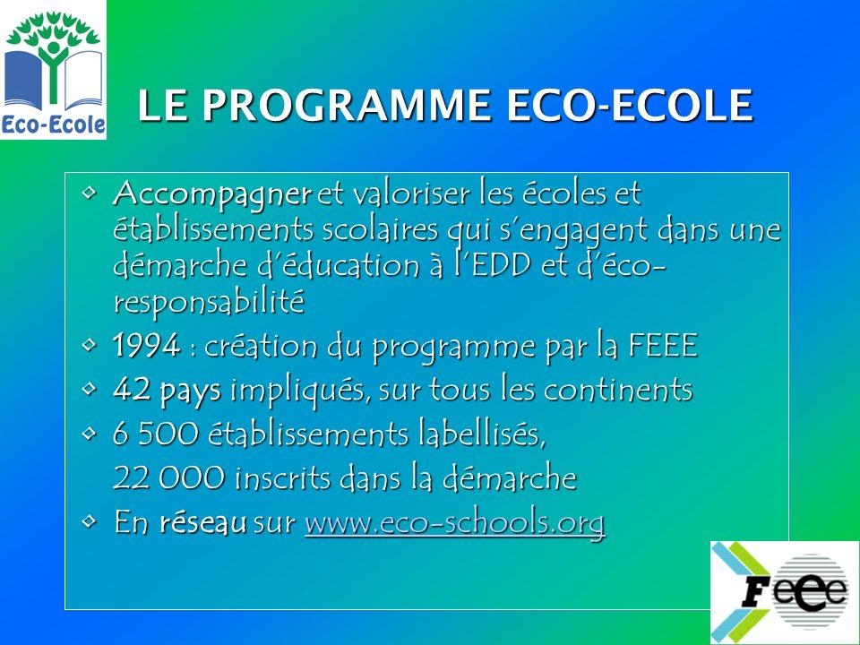 LE PROGRAMME ECO-ECOLE Accompagner et valoriser les écoles et établissements scolaires qui sengagent dans une démarche déducation à lEDD et déco- responsabilitéAccompagner et valoriser les écoles et établissements scolaires qui sengagent dans une démarche déducation à lEDD et déco- responsabilité 1994 : création du programme par la FEEE1994 : création du programme par la FEEE 42 pays impliqués, sur tous les continents42 pays impliqués, sur tous les continents 6 500 établissements labellisés,6 500 établissements labellisés, 22 000 inscrits dans la démarche 22 000 inscrits dans la démarche En réseau sur www.eco-schools.orgEn réseau sur www.eco-schools.orgwww.eco-schools.org