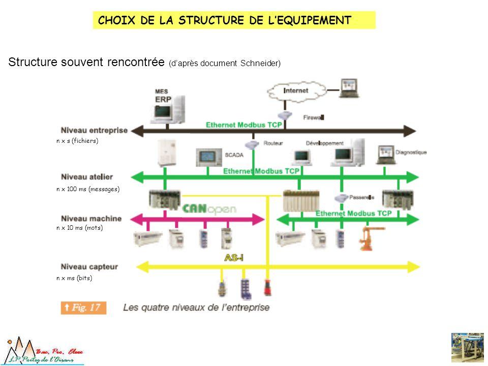 Structure souvent rencontrée (daprès document Schneider) n x ms (bits) n x 10 ms (mots) n x 100 ms (messages) n x s (fichiers) CHOIX DE LA STRUCTURE D