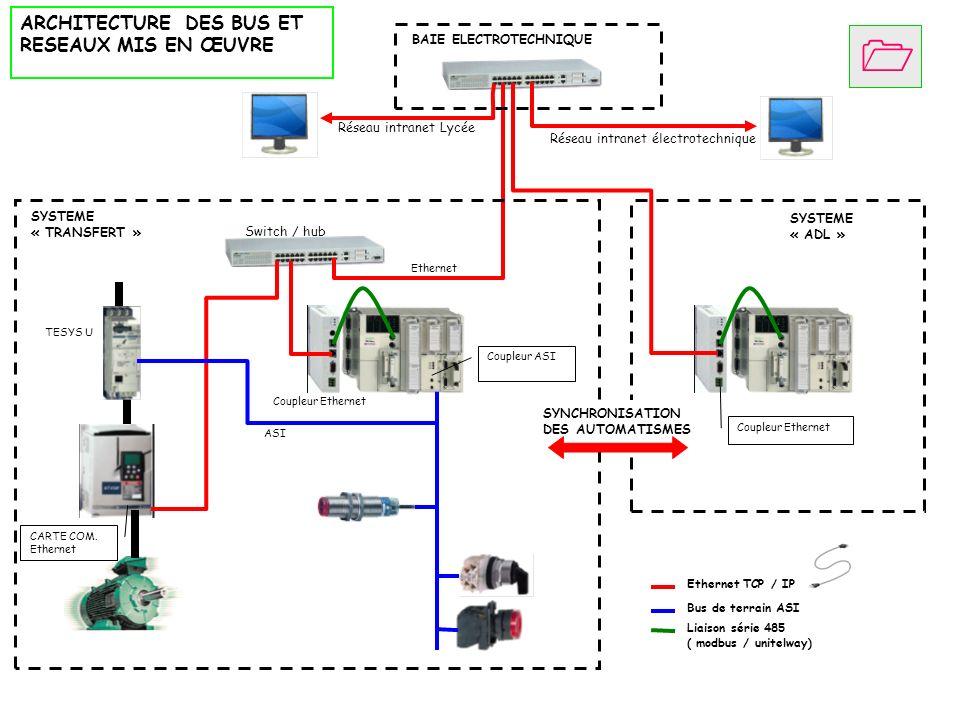 Ethernet TCP / IP Bus de terrain ASI Liaison série 485 ( modbus / unitelway) BAIE ELECTROTECHNIQUE Réseau intranet Lycée Réseau intranet électrotechni
