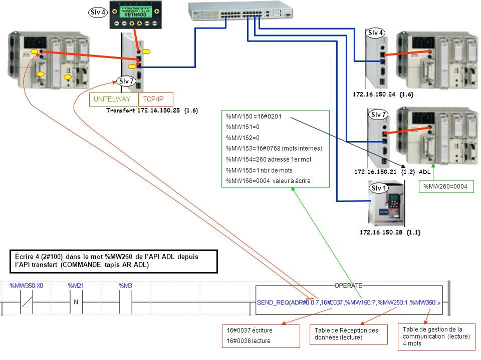 TCP/IPUNITELWAY Slv 7 Slv 4 Slv 7 Slv 1 Transfert 172.16.150.25 {1.6} 172.16.150.24 {1.6} 172.16.150.21 {1.2} ADL 172.16.150.28 {1.1} %MW150 =16#0201