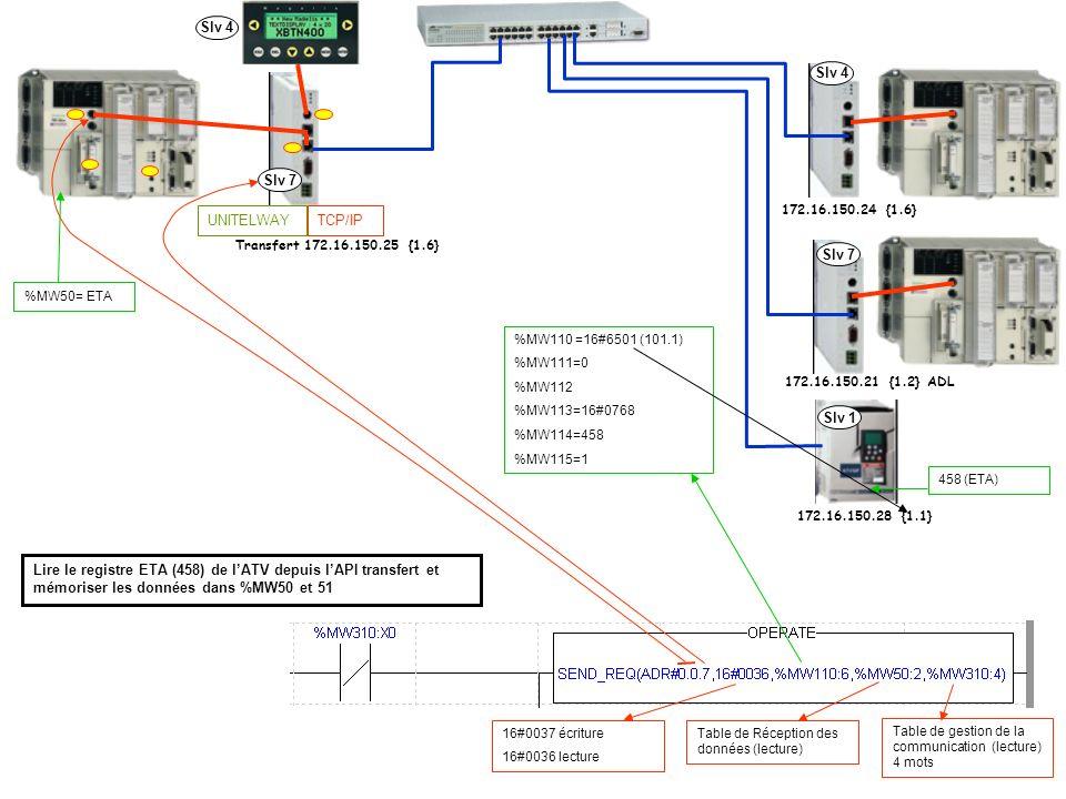 TCP/IPUNITELWAY Slv 7 Slv 4 Slv 7 Slv 1 Transfert 172.16.150.25 {1.6} 172.16.150.24 {1.6} 172.16.150.21 {1.2} ADL 172.16.150.28 {1.1} %MW110 =16#6501