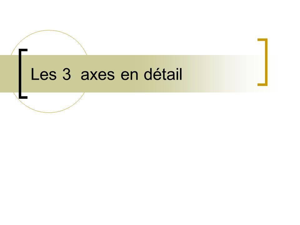 Les 3 axes en détail