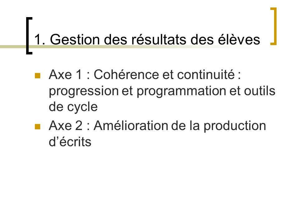 1. Gestion des résultats des élèves Axe 1 : Cohérence et continuité : progression et programmation et outils de cycle Axe 2 : Amélioration de la produ