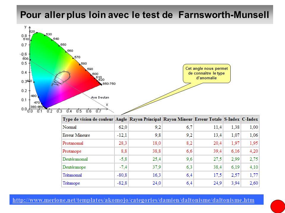 Pour aller plus loin avec le test de Farnsworth-Munsell http://www.merione.net/templates/akomojo/categories/damien/daltonisme/daltonisme.htm Cet angle
