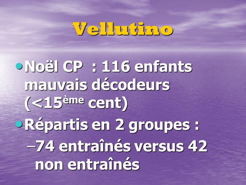 Vellutino Noël CP : 116 enfants mauvais décodeurs (<15 ème cent) Noël CP : 116 enfants mauvais décodeurs (<15 ème cent) Répartis en 2 groupes : Répart
