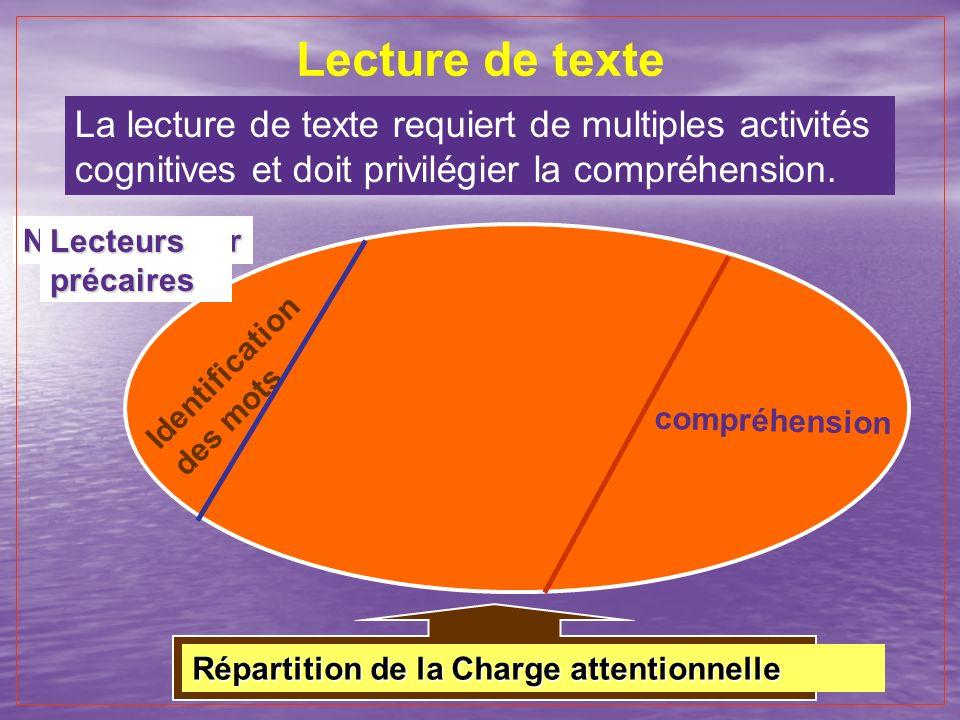 Lecture de texte La lecture de texte requiert de multiples activités cognitives et doit privilégier la compréhension. Répartition de la Charge attenti