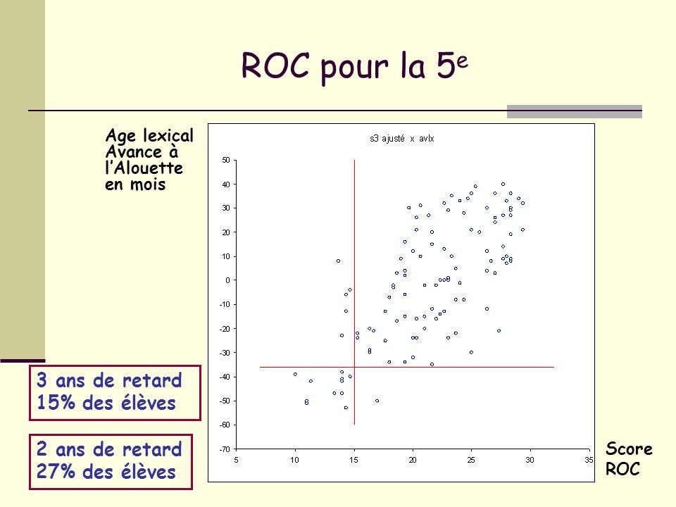 ROC pour la 5 e Age lexical Avance à lAlouette en mois Score ROC 3 ans de retard 15% des élèves 2 ans de retard 27% des élèves