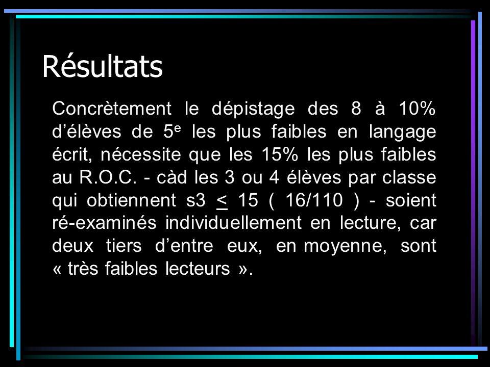 Résultats Concrètement le dépistage des 8 à 10% délèves de 5 e les plus faibles en langage écrit, nécessite que les 15% les plus faibles au R.O.C. - c