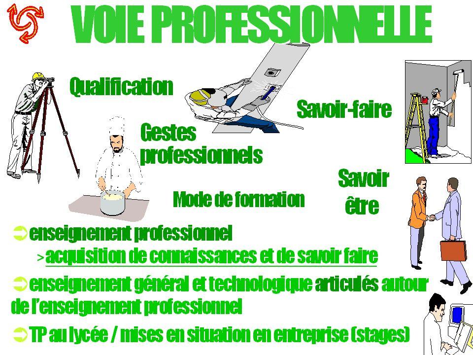 www.onisep-lyceen.fr www.onisep.fr Et aussi Lauto- documentation au CDI