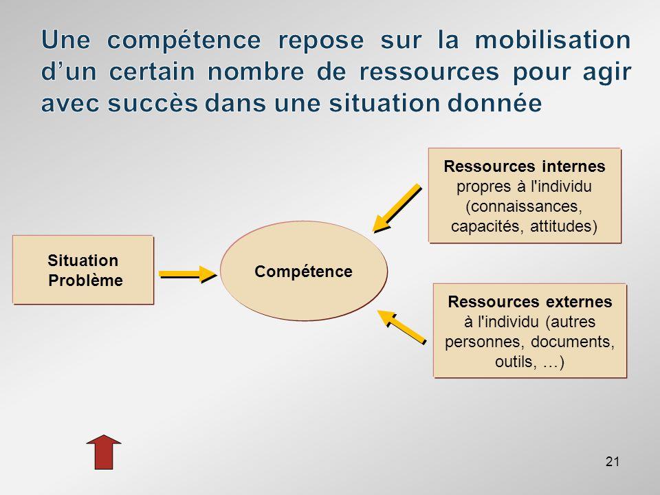 21 Situation Problème Compétence Ressources internes propres à l'individu (connaissances, capacités, attitudes) Ressources externes à l'individu (autr