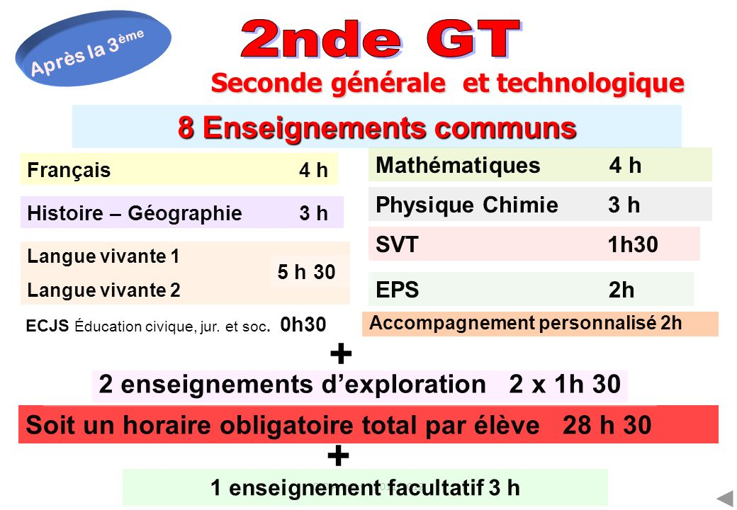 CIO Annecy - 2011/2012 Seconde générale et technologique 8 Enseignements communs Français 4 h Mathématiques 4 h Physique Chimie 3 h Histoire – Géograp
