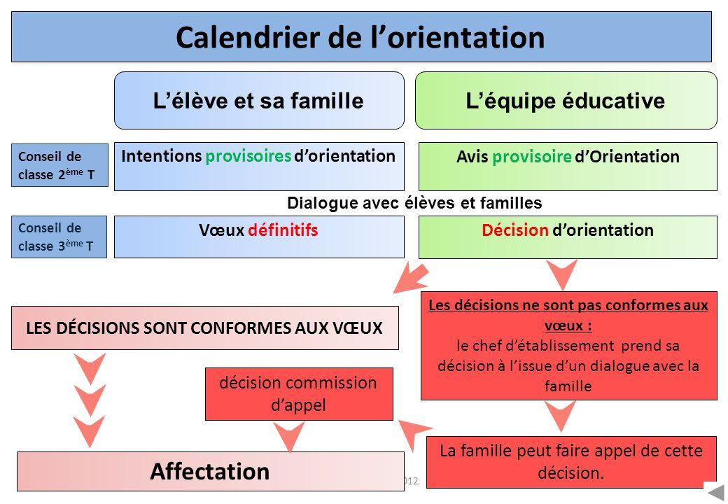 CIO Annecy - 2011/2012 Calendrier de lorientation Décision dorientation Conseil de classe 3 ème T Vœux définitifs Avis provisoire dOrientation Conseil