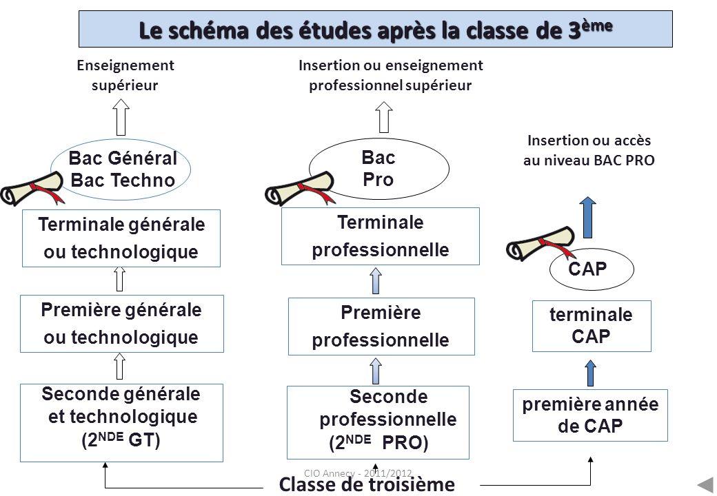 CIO Annecy - 2011/2012 Le schéma des études après la classe de 3 ème Seconde professionnelle (2 NDE PRO) première année de CAP Première générale ou te