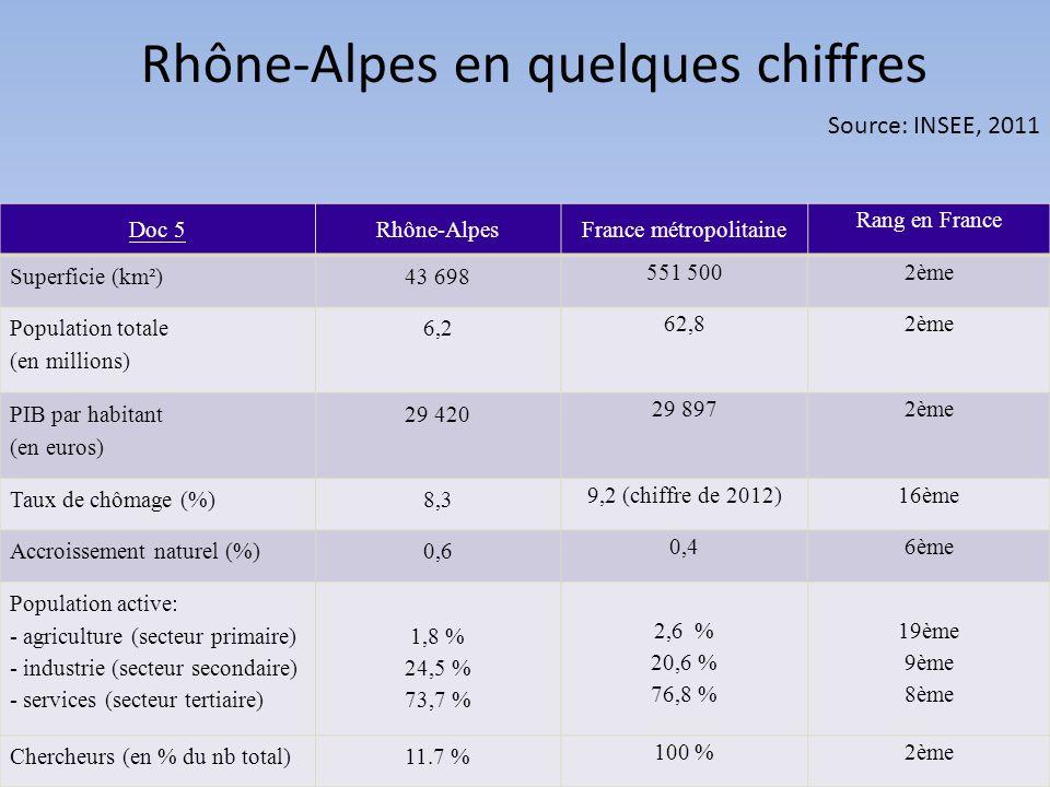 Docs 6 bis: le poids économique de la région Rhône-Alpes A- Dupeyssey: une entreprise de transport de Rumilly E- Le campus universitaire du Bourget C- Le domaine skiable des Gets-Morzine G- Le salon séminaires Business events à Lyon B- Des pièces de décolletage fabriquées par lentreprise Jarrossay à Cluses D - le laboratoire européen de biologie moléculaire Grenoble H- le couloir de la chimie dans la vallée du Rhône F - Lusine pharmaceutique Delpharm-Bayer à Gaillard