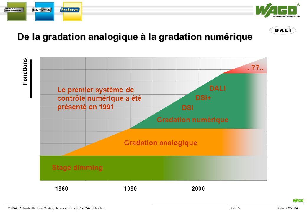 © WAGO Kontakttechnik GmbH, Hansastraße 27, D - 32423 MindenSlide 5Status 06/2004 De la gradation analogique à la gradation numérique 198020001990 Fon