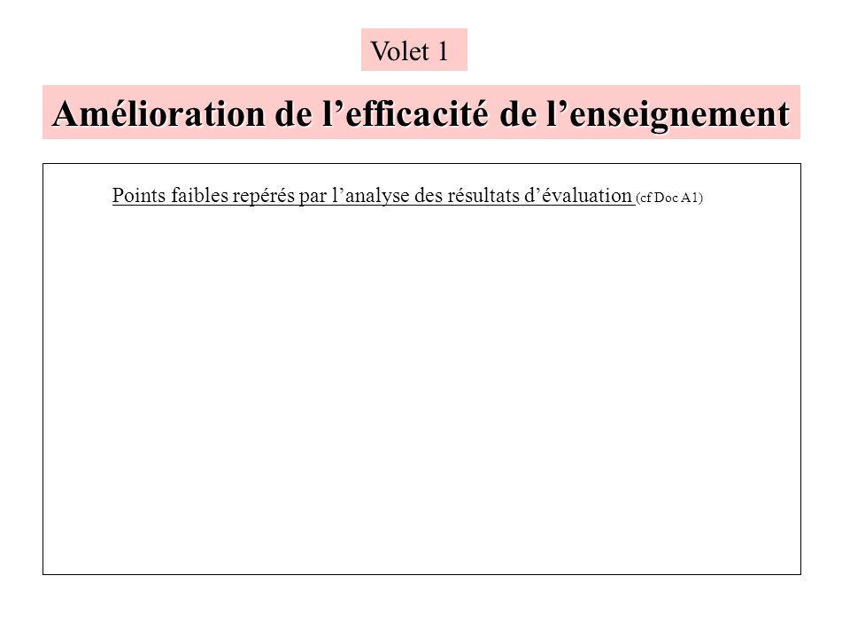 Amélioration de lefficacité de lenseignement Volet 1 Points faibles repérés par lanalyse des résultats dévaluation (cf Doc A1)