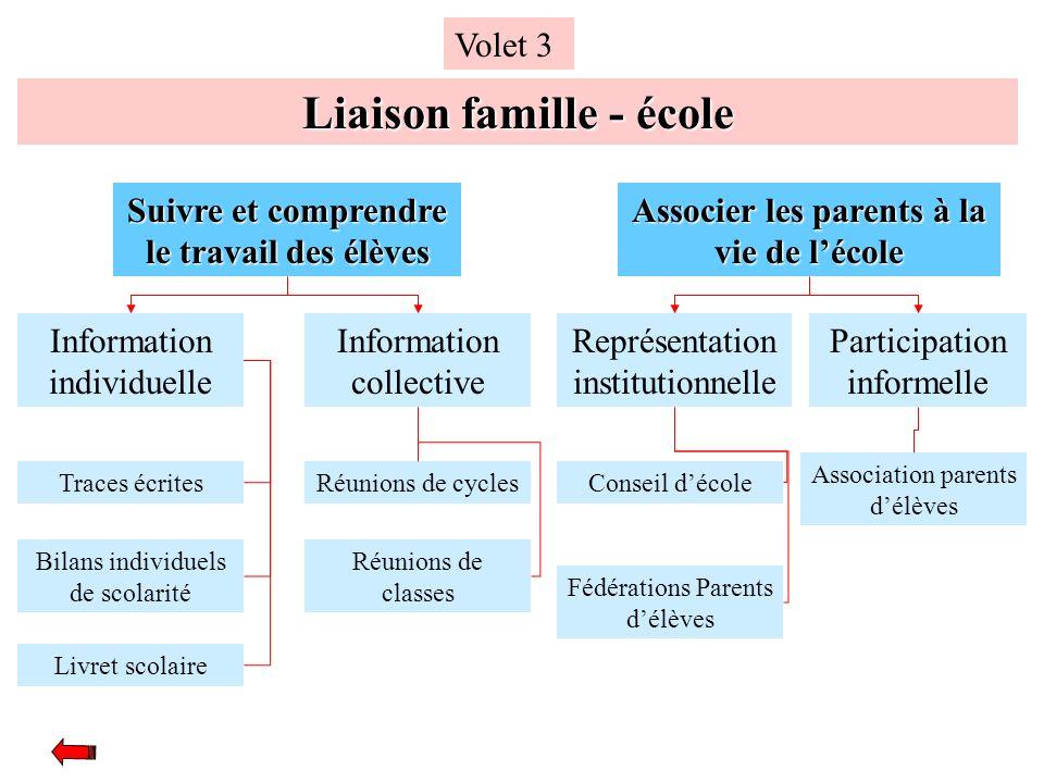 Liaison famille - école Volet 3 Suivre et comprendre le travail des élèves Associer les parents à la vie de lécole Information individuelle Informatio
