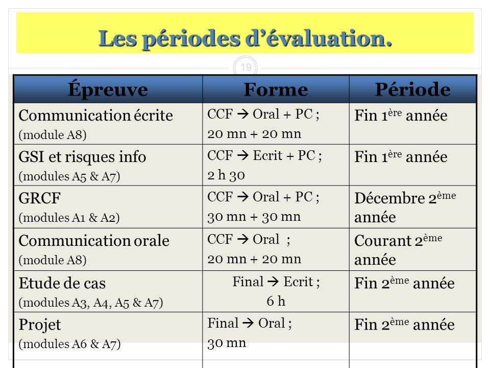 19 Les périodes dévaluation. ÉpreuveFormePériode Communication écrite (module A8) CCF Oral + PC ; 20 mn + 20 mn Fin 1 ère année GSI et risques info (m