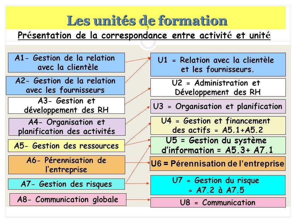 Pr é sentation de la correspondance entre activit é et unit é A8- Communication globale U1 = Relation avec la client è le et les fournisseurs. U2 = Ad