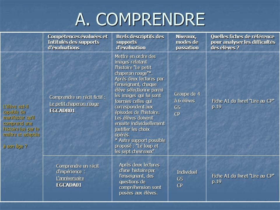 A. COMPRENDRE Compétences évaluées et Intitulés des supports d'évaluations Brefs descriptifs des supports d'évaluation Niveaux, modes de passation Que