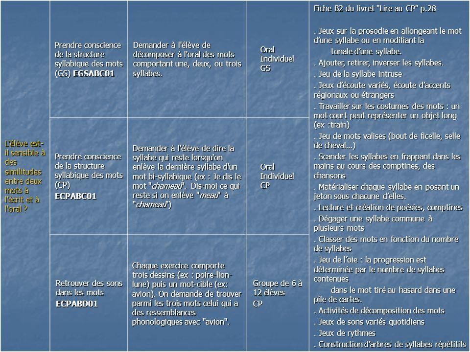 L'élève est- il sensible à des similitudes entre deux mots à l'écrit et à l'oral ? Prendre conscience de la structure syllabique des mots (GS) EGSABC0