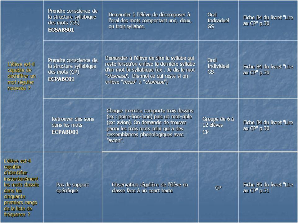 L'élève est-il capable de déchiffrer un mot régulier nouveau ? Prendre conscience de la structure syllabique des mots (GS) EGSABS01 Demander à l'élève