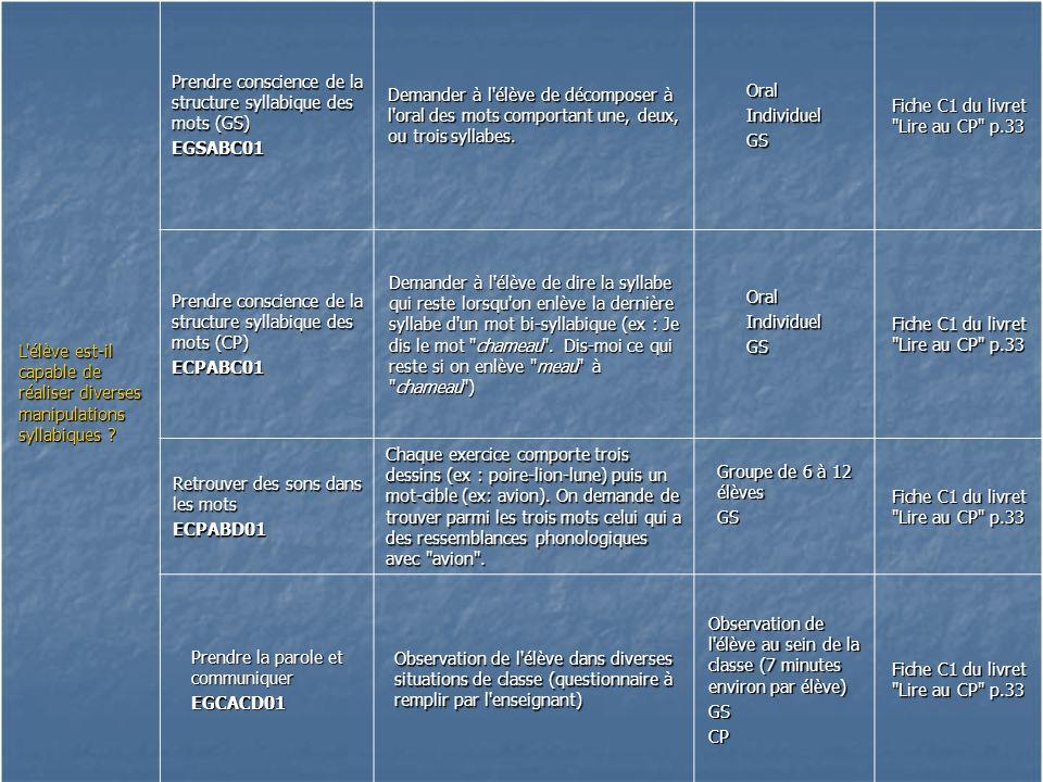 L'élève est-il capable de réaliser diverses manipulations syllabiques ? Prendre conscience de la structure syllabique des mots (GS) EGSABC01 Demander