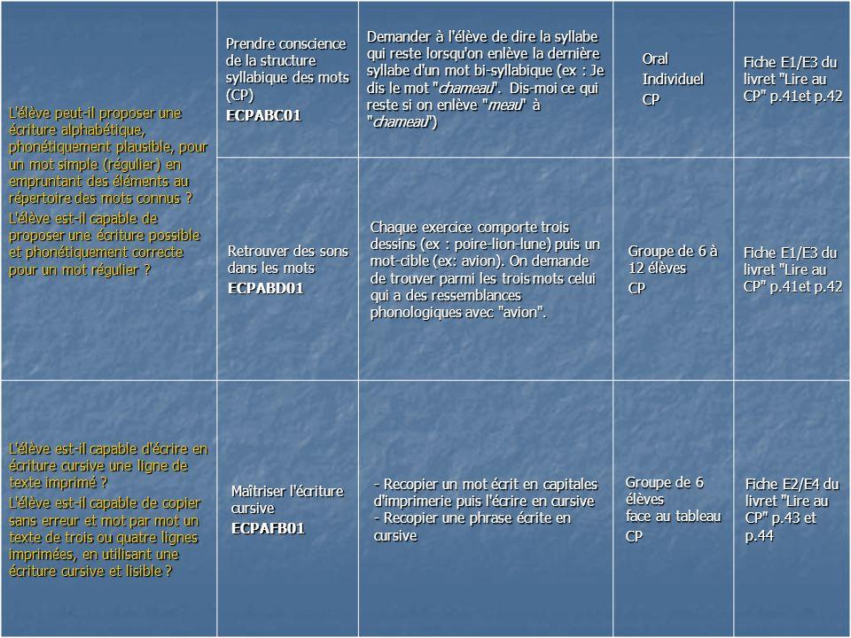L'élève peut-il proposer une écriture alphabétique, phonétiquement plausible, pour un mot simple (régulier) en empruntant des éléments au répertoire d