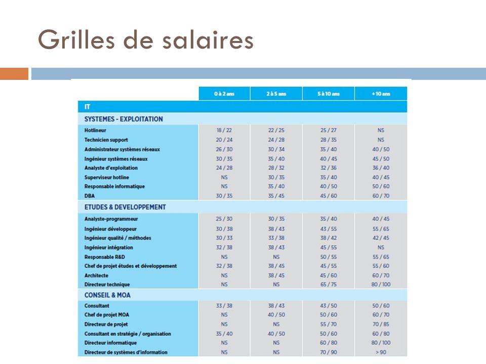 Grilles de salaires