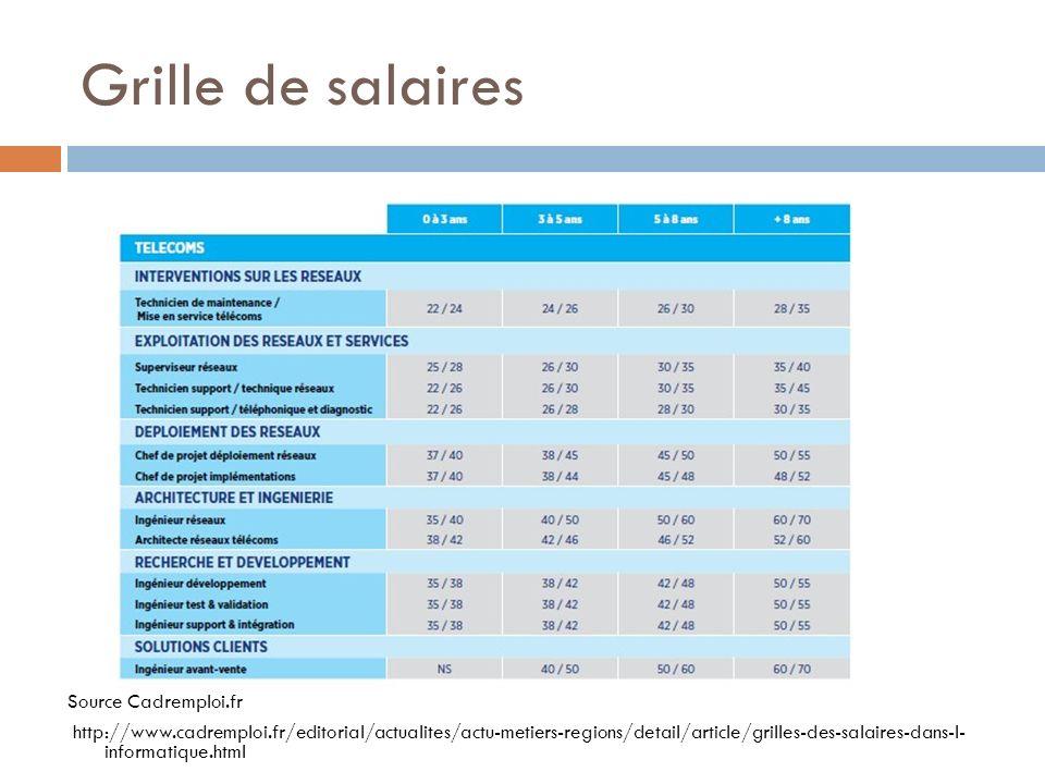 Grille de salaires Source Cadremploi.fr http://www.cadremploi.fr/editorial/actualites/actu-metiers-regions/detail/article/grilles-des-salaires-dans-l-