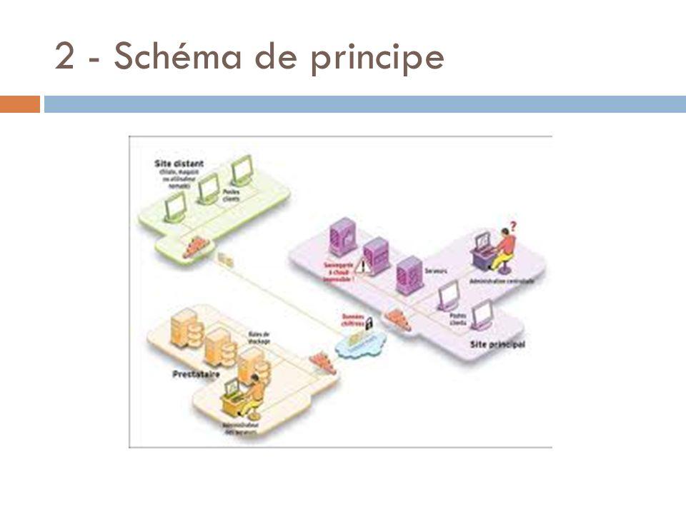 2 - Schéma de principe