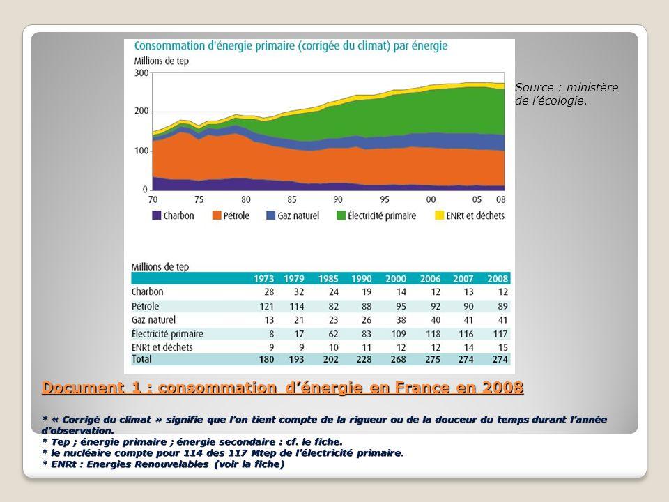 Document 1 : consommation dénergie en France en 2008 * « Corrigé du climat » signifie que lon tient compte de la rigueur ou de la douceur du temps dur
